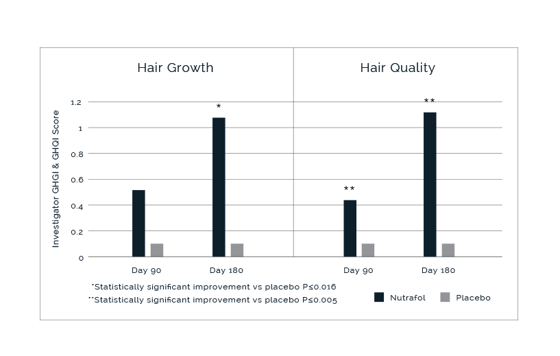 Hair Growth and Quality