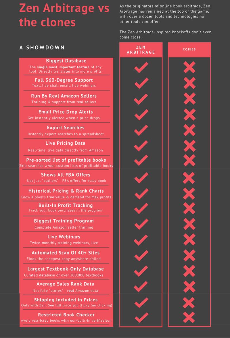 za comparison chart
