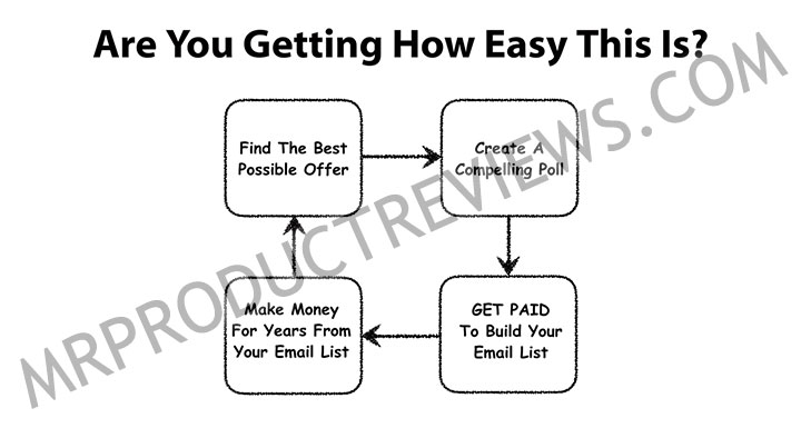 easy money cycle